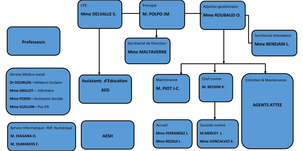 Organigramme du collège Roustan